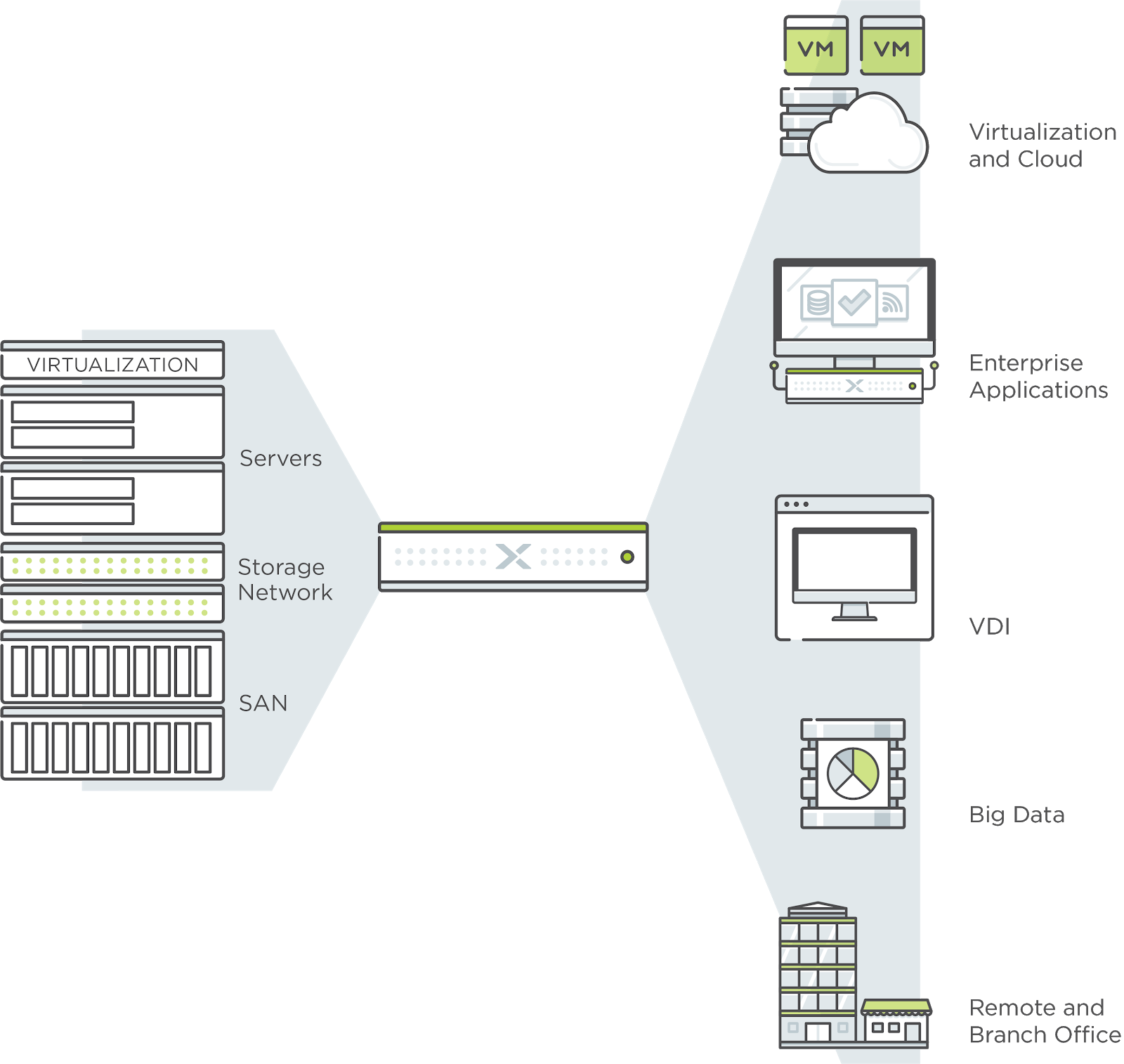 The Definitive Guide to Hyperconverged Infrastructure (HCI)