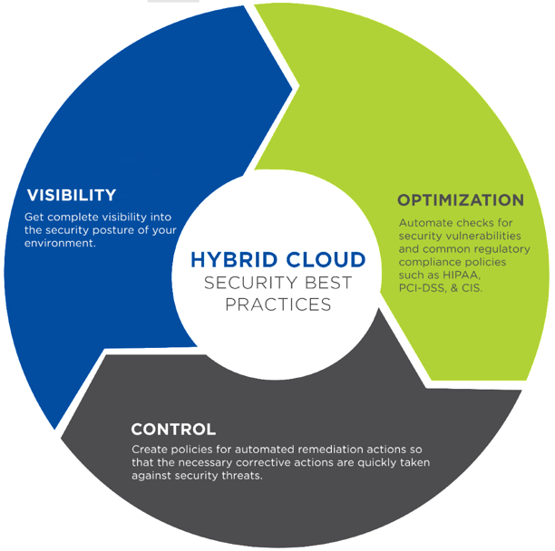 A Hybrid Cloud Approach to Securing Public Cloud