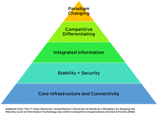 Moving On Up Hierarchy Of It Needs And The Cloud