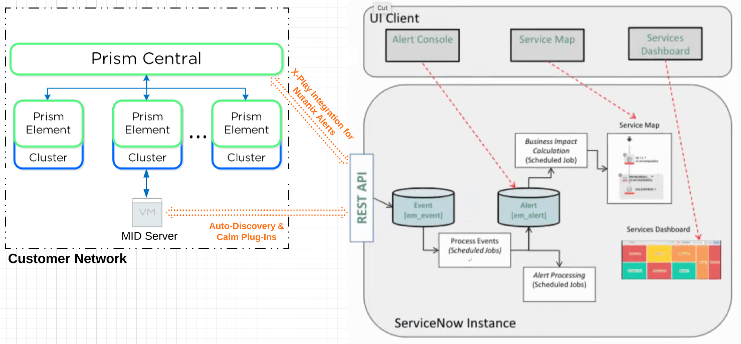Nutanix and ServiceNOW integration architecture