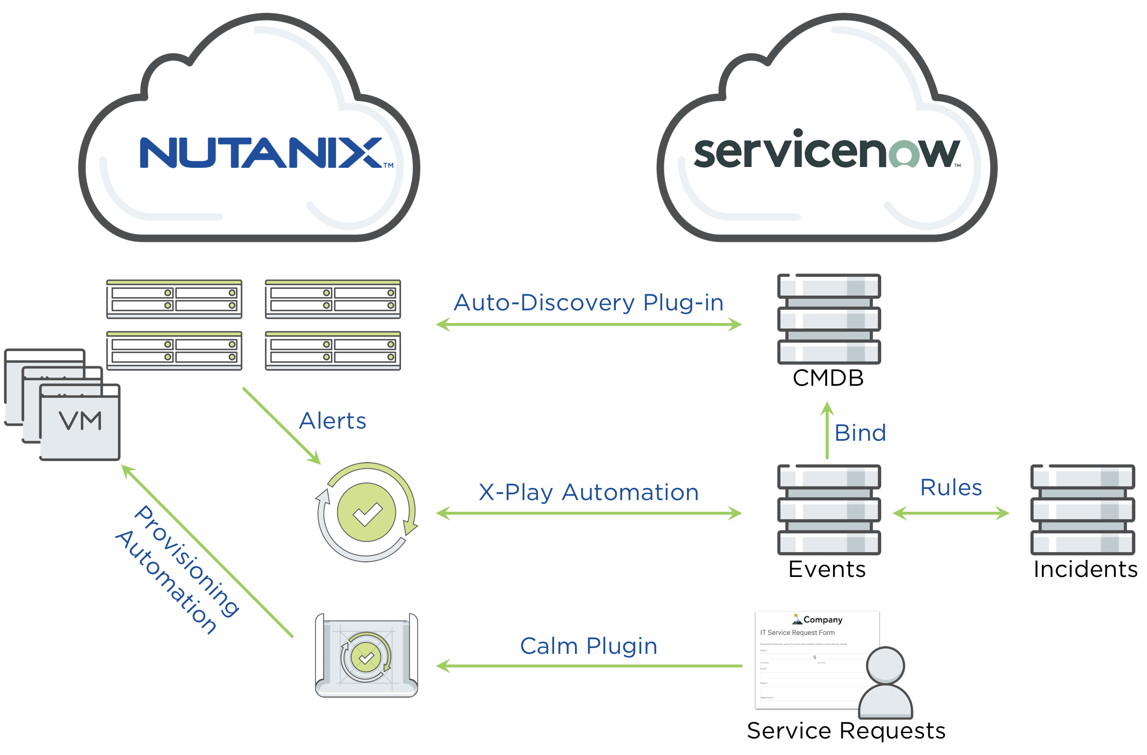 ServiceNOW and Nutanix integration flow