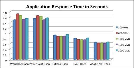 Application Response Time