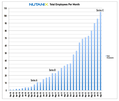 Nutanix Employees Per Month