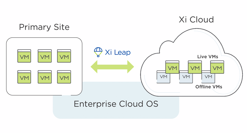 Xi Leap Disaster Recovery