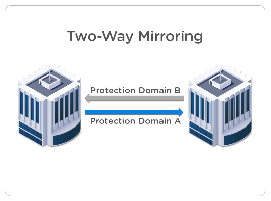 Two-way mirroring