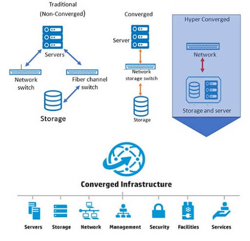 Converged Infrastructure diagram