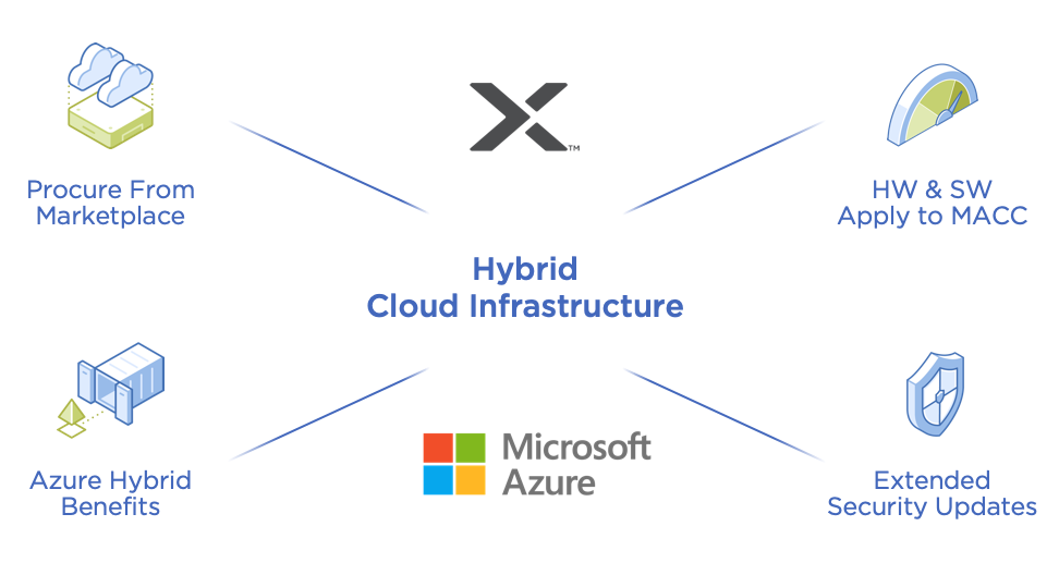 Virtualization and Hybrid Cloud Solutions