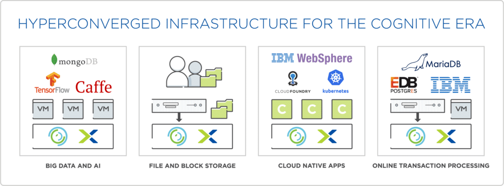 IBM Hyperconverged Infrastructure for Data Intensive
