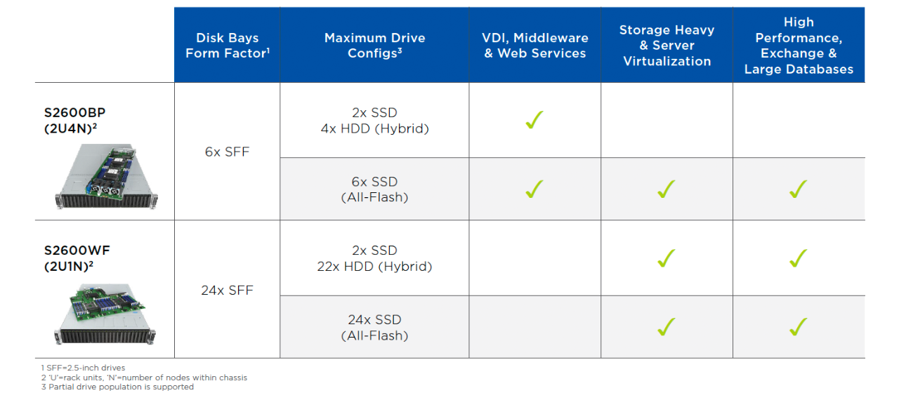 Intel Data Center Block Models