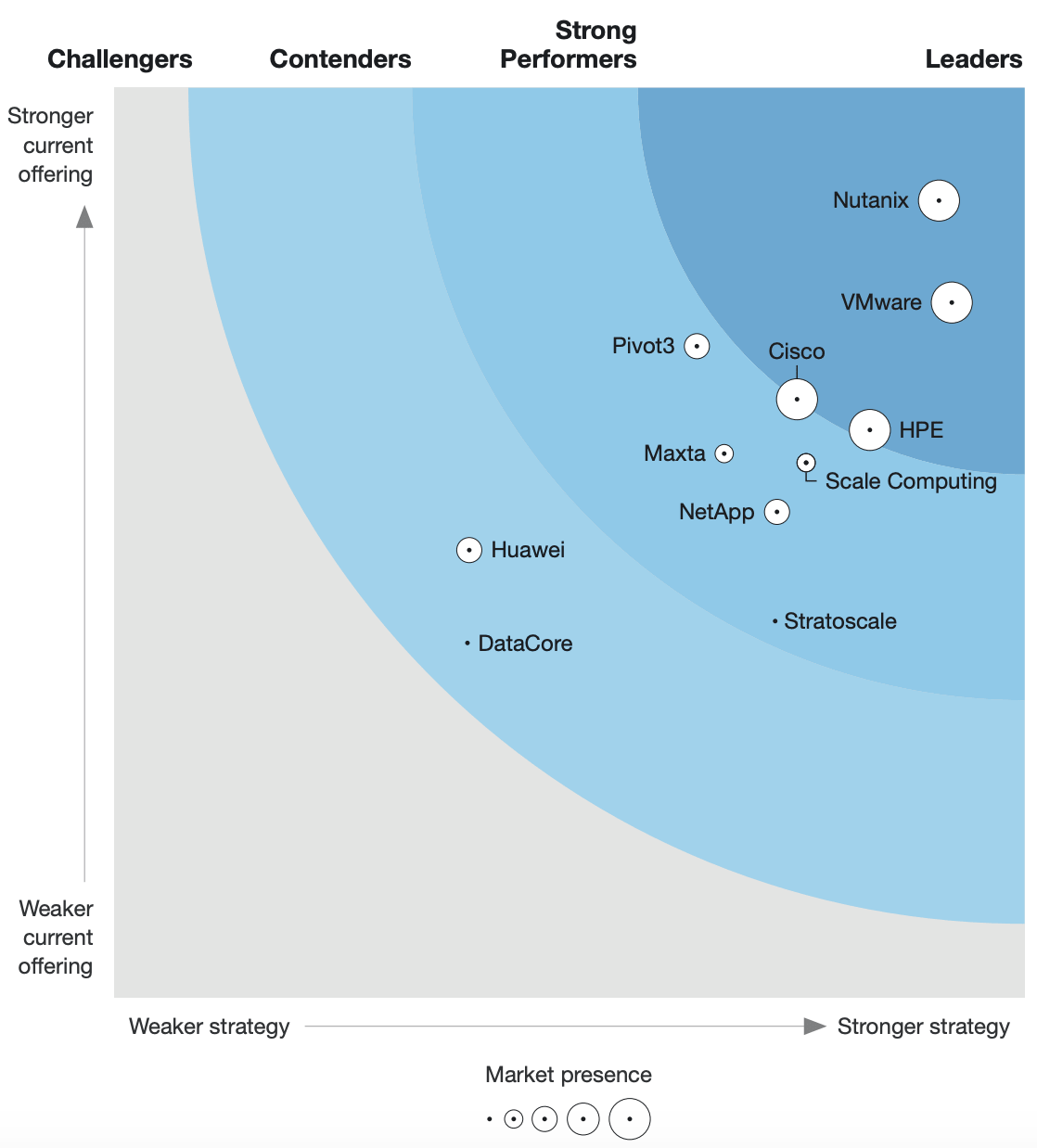 Nutanix vs VMware in the Forrester Wave