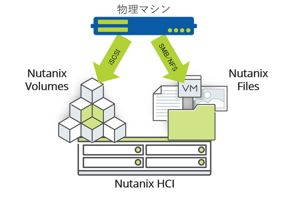 図:Nutanix VolulmesとNutanix Files