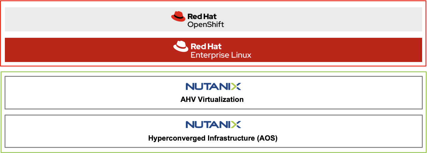 Red Hat and Nutanix