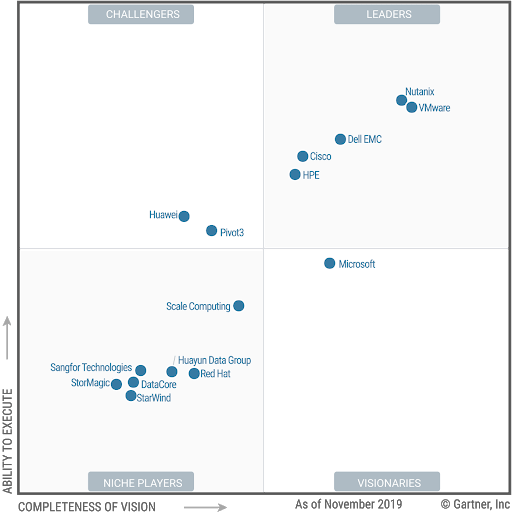 Nutanix vs VMware in the Gartner Magic Quadrant