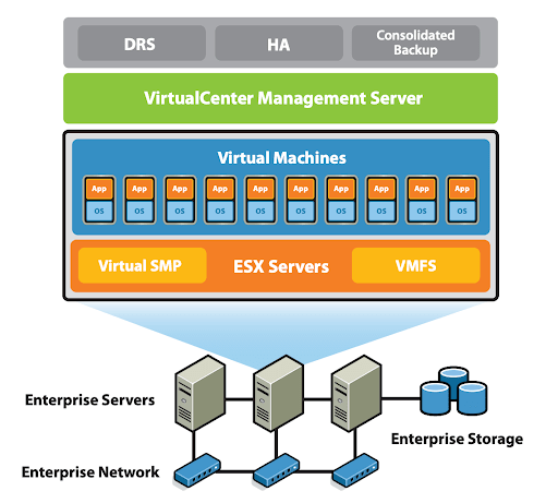 VirtualCentar Management Server: Nutanix vs VMware