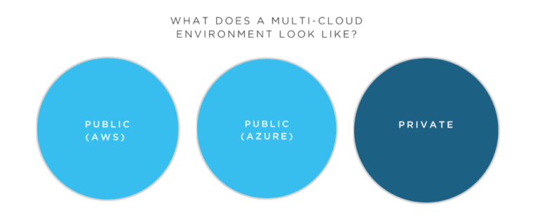 Multi-cloud is the use of more than one cloud platform that delivers a specific application or service and can be comprised of public, private, and edge clouds.