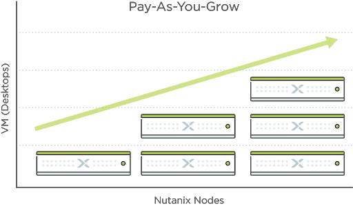Pay-as-you-grow model