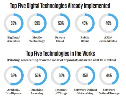Top Five Digital Technologies Already Implemented