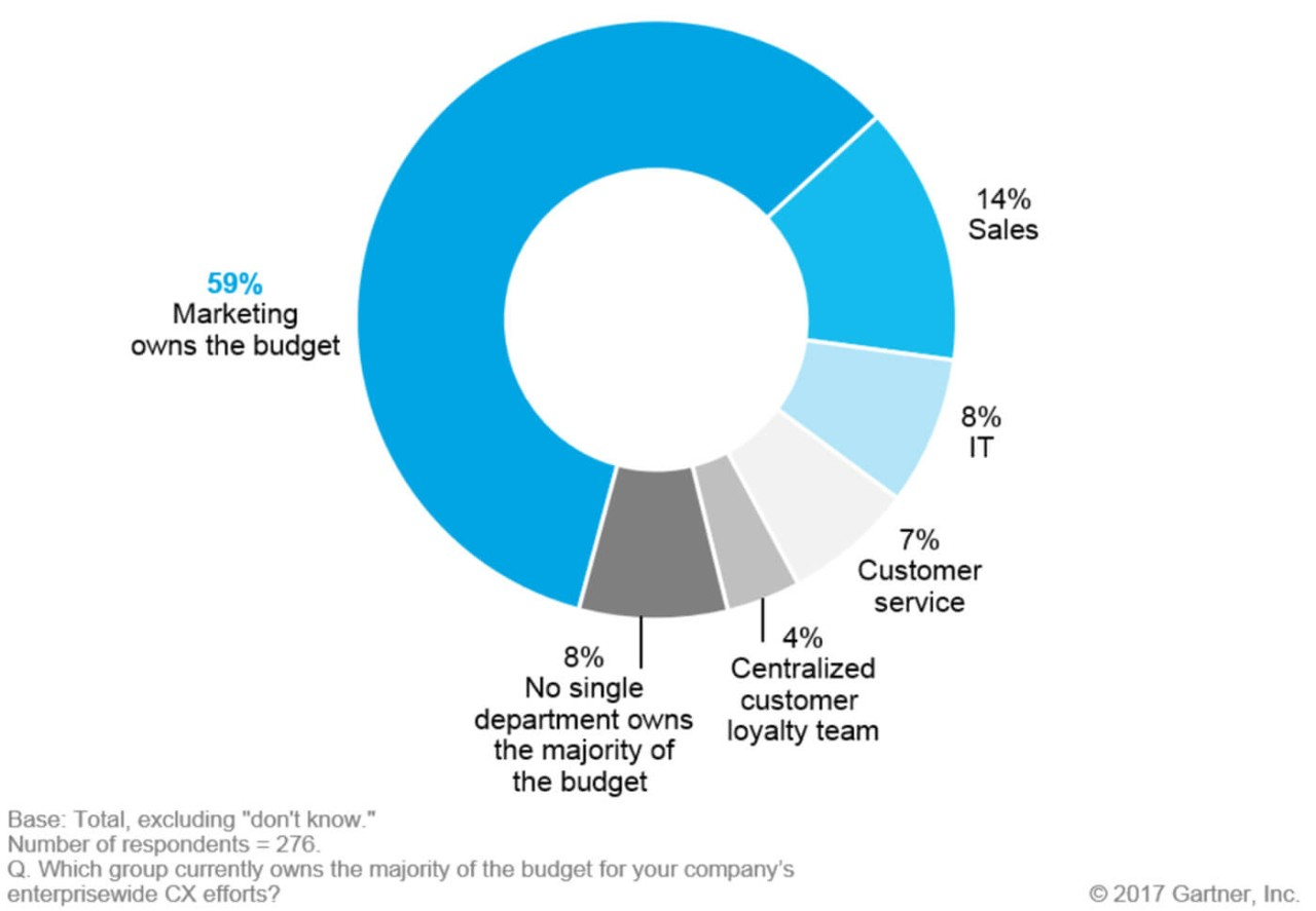 Graphic by Gartner, Inc. showing results from the Customer Experience in Marketing Survey: Greater Expectations, Greater Challenges, Augie Ray, Jane-Anne Mennella, Simon Yates, Refreshed 9 April 2019, Published 5 October 2017