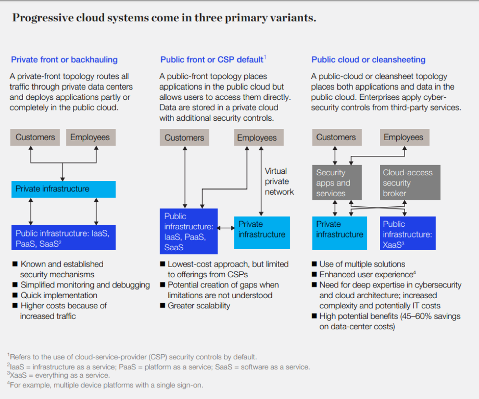 Progressive cloud systems come in three primary variants graph