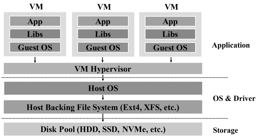 Comparative Analysis of Virtualization Methods in Big Data Processing