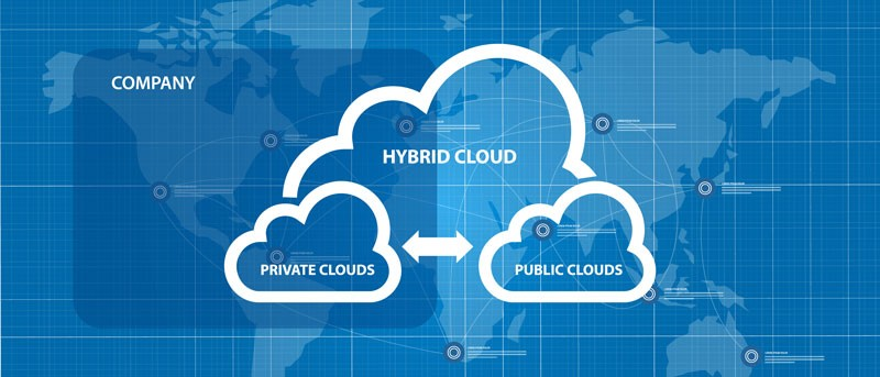 Graphic showing that hybrid cloud blends public with private cloud technologies.